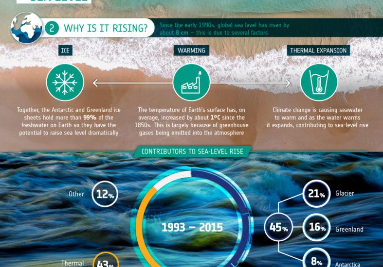Satellitter måler havnivå