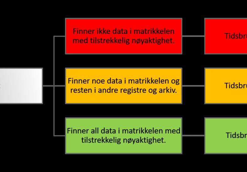 Nytteberegning for datakvaliteten i matrikkelen